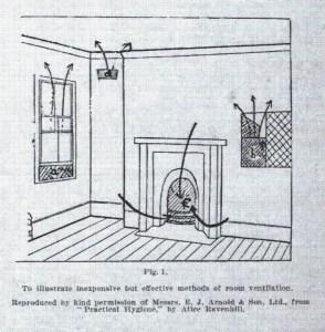 Proper room ventilation, p. 6 Art of Right Living