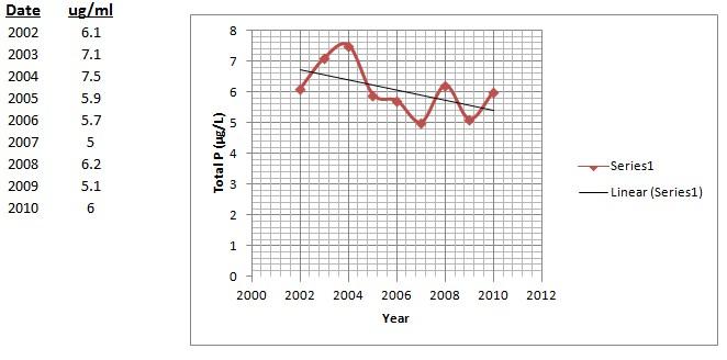 phosphorus data