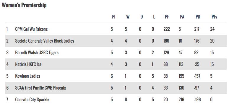 Women's Premiership - 5 November, 2016