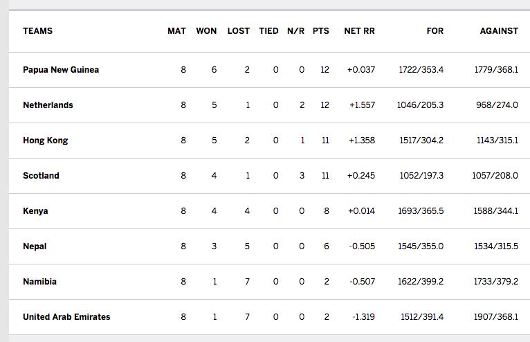 World Cricket League Championship table - nov 2016