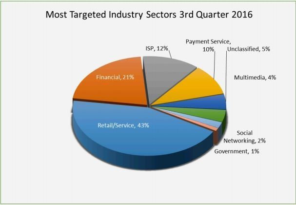 phishing by sectors