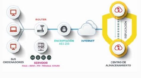 backup basic proteccion datos, copia de seguridad