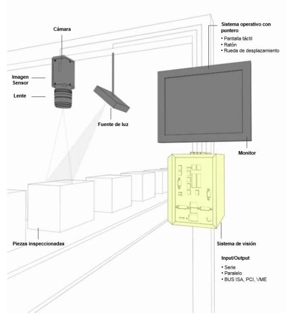 componentes visión artificial