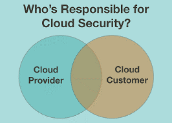 BetterConcepts - Whose is responsible for Cloud Security