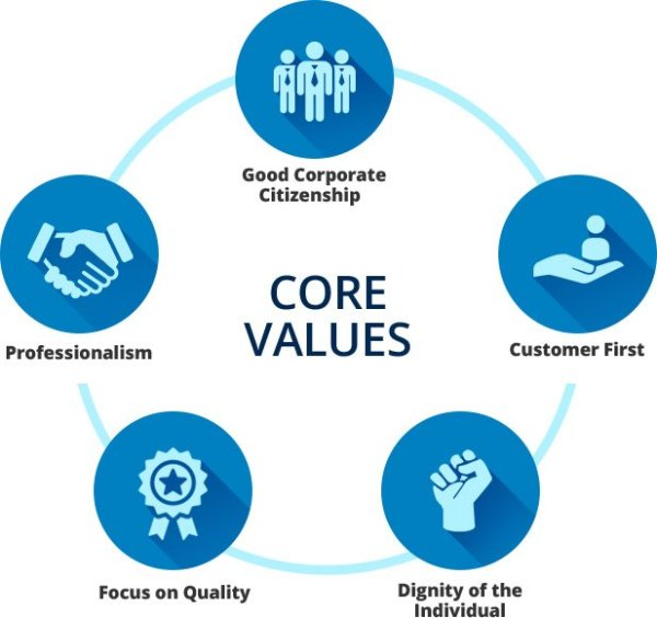 Mahindra Core Values - Bristlecone