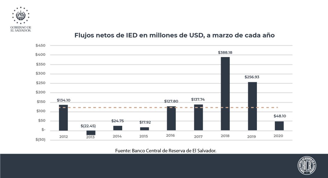 Poca inversión extranjera en El Salvador a marzo 2020