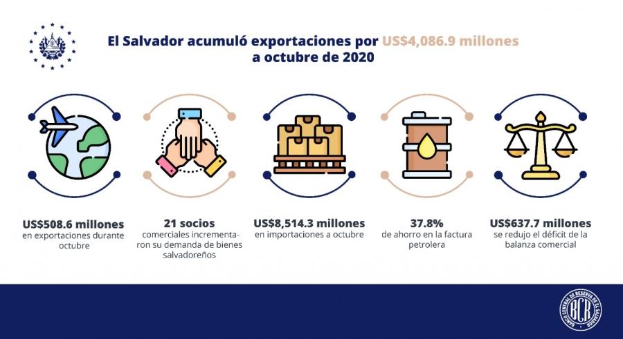 Exportaciones aumentan por segundo mes consecutivo