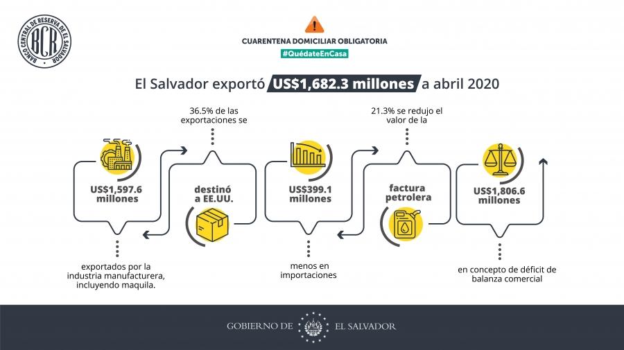 El Salvador exportó $1,682.3 millones hasta abril, 12 % menos que en 2019