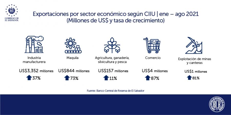 Exportaciones crecen 40.9% al mes de agosto