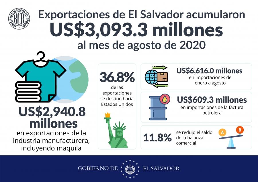Exportaciones acumulan $3,093.3 millones hasta agosto
