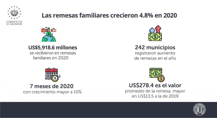 Remesas crecieron 4.8% en 2020