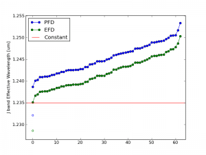 Effective wavelength values for the 2MASS J-band filter. Blue and green circles indicate lambda calculated using photon flux densities (PFD) and energy flux densities (EFD) respectively. Filled circles are for 67 confirmed brown dwarfs. Open circles are for Vega.
