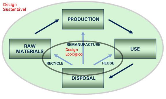 """Ciclo de vida do site """"product development for the environment"""" modificado pelo autor"""