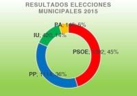 El PSOE pierde la mayoría absoluta 6-5-2
