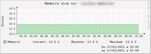 Supervision de la mémoire vive d'un serveur VMware ESX