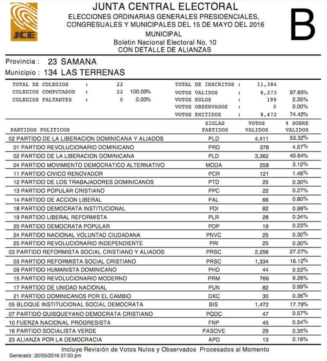 Results of the elections Las Terrenas 2016