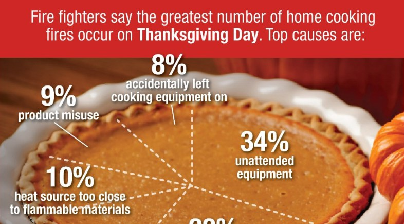 Thanksgiving Cooking Safety Reminders