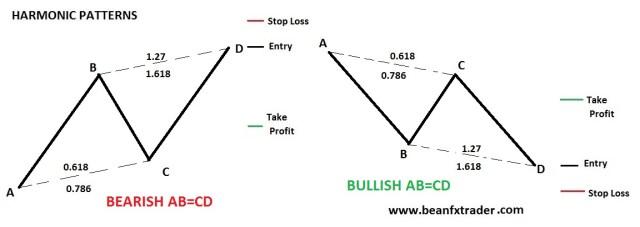 Harmonic Patterns - FX Traders Blog