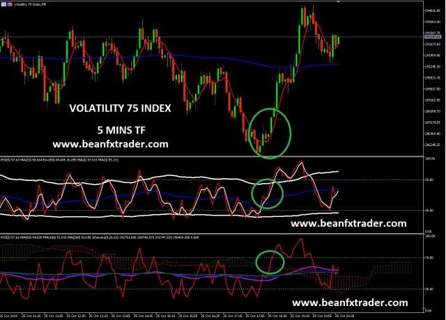 Beanfx Volatility Index 75 Scalper Fx Traders Blog