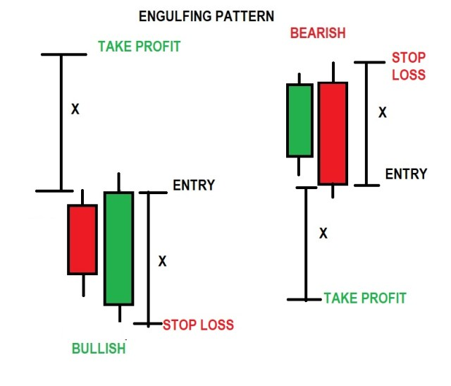 Engulfing SL AND ENTRY
