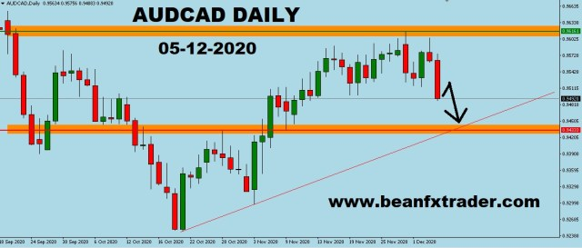 AUDCAD DAILY forecast for 7th Dec 2020
