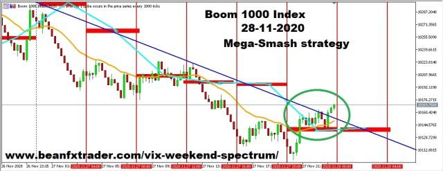 BOOM 1000 Index forecast on 15 mins time frame for 28th Nov 2020