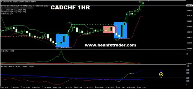 CADCHF after