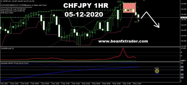 CHFJPY forecast for 7th Dec 2020
