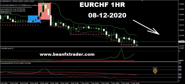 EURCHF forecast for 8th December 2020
