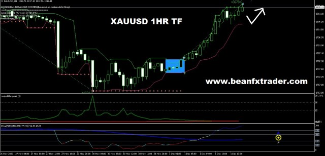 XAUUSD forecast on 1hr time frame for 2nd Dec 2020