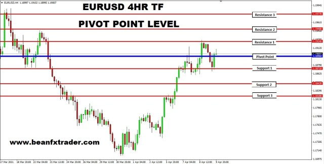 How to trade Pivot point EURUSD price chart