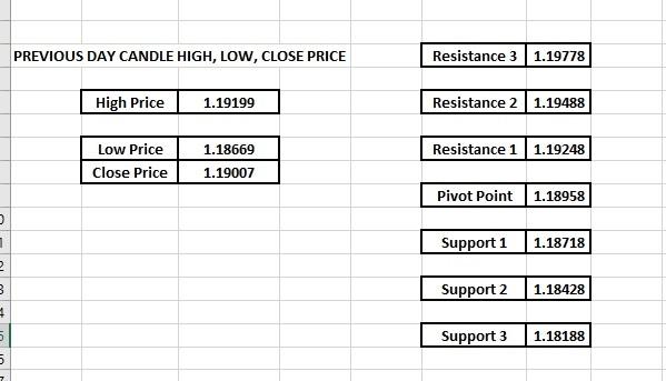 How to trade Pivot point EURUSD