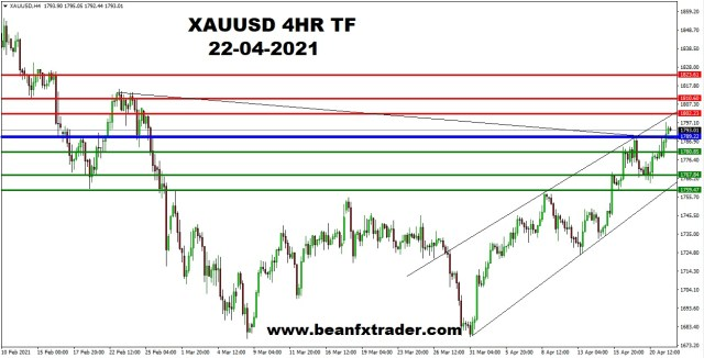 XAUUSD 4HR PIVOT ANALYSIS 22ND APR 2021