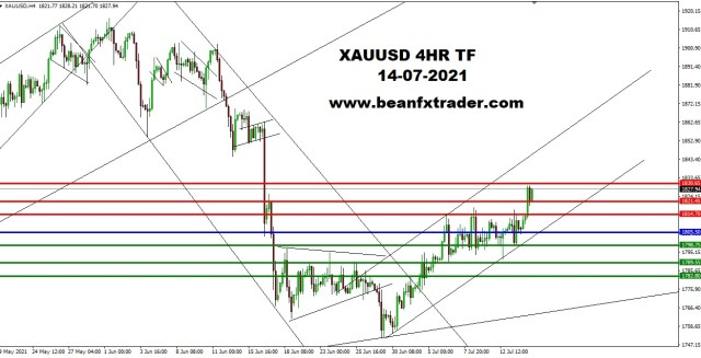 XAUUSD 4HR TF 12th July 2021 PIVOT after