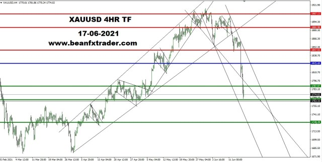 XAUUSD 4HR TF 17th June 2021 PIVOT AFTER