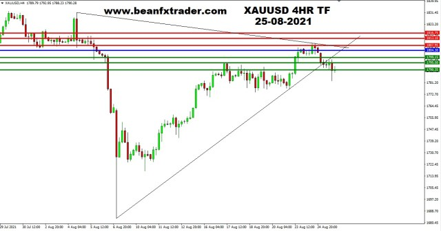 XAUUSD 4HR TF 24th August 2021 PIVOT AFTER