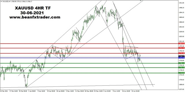 XAUUSD 4HR TF 30TH June 2021 PIVOT after