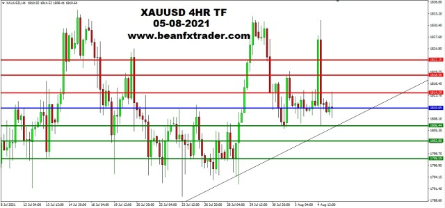 XAUUSD 4HR TF 4th August 2021 PIVOT AFTER
