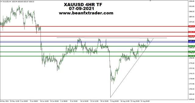 XAUUSD 4HR TF 6th September, 2021 PIVOT new