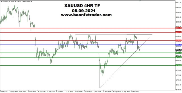 XAUUSD 4HR TF 8th September, 2021 PIVOT AFTER