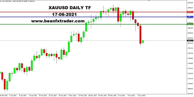 XAUUSD DAILY 17th June 2021 weekly a