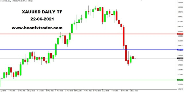 XAUUSD DAILY 23rd June 2021 weekly