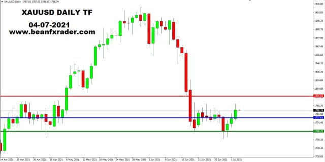 XAUUSD DAILY 4th July 2021 weekly