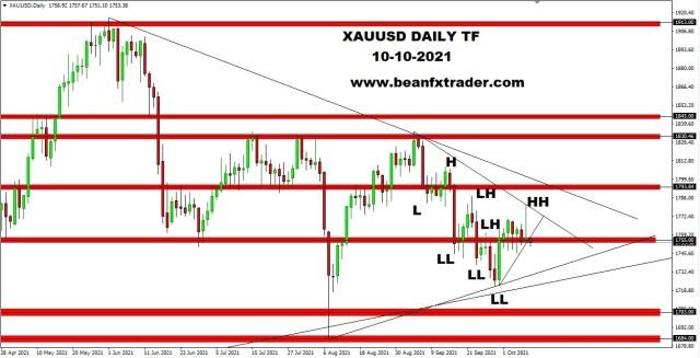 XAUUSD DAILY TF 10th OCTOBER 2021 new