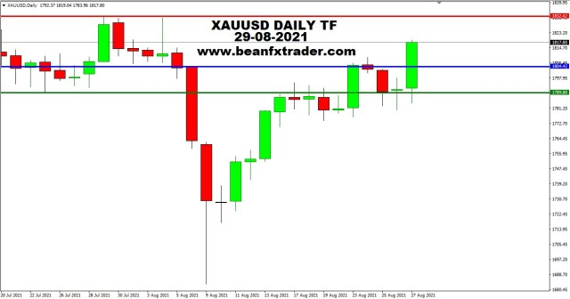 XAUUSD DAILY TF 29th August 2021 PIVOT WEEKLY
