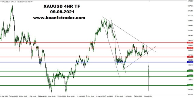 XAUUSD DAILY TF 8th August 2021 PIVOT AFTER