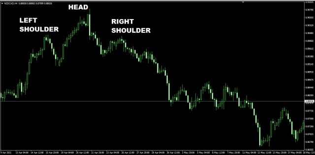 HEAD AND SHOULDER PATTERN NZDCAD