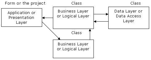 3 Tier Software Itecture Diagram Visio Windowletter. 3 Tier Software Itecture Diagram Visio. Wiring. Data Warehouse Architecture Diagram Vsd At Scoala.co