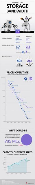 Comparing storage to bandwidth
