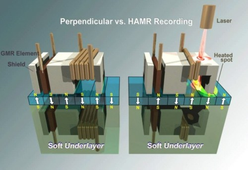 Perpendicular HDD recording compared to HAMR